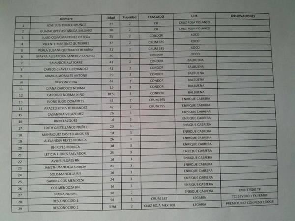 Lista preliminar de trasladados a distintos hospitales debido a la explosión de #HospitalMaternoInfantil #Cuajimalpa http://t.co/vr5fI3db31