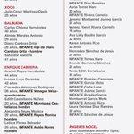 Lista actualizada, hasta el momento, de lesionados trasladados a hospitales. #LocatelTeInformaYOrienta http://t.co/ptzIwzRpkd