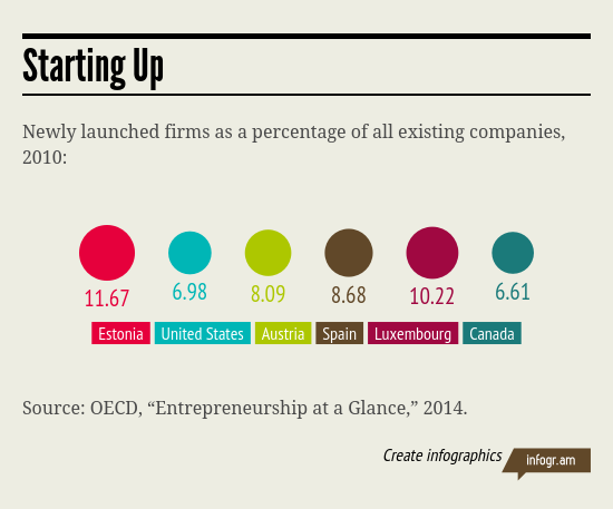 Estonia has the highest number of startups per capita in the world: http://t.co/zw1ImsW0pr http://t.co/z13Ipz4pbB