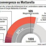 #Quirinale2015 La convergenza su #Mattarella #grafico http://t.co/KOs41hp6Gp http://t.co/xdZ40saz86