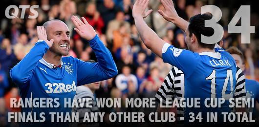 .@RangersFC have won more league cup semis than any other club - 34 in total. Read here http://t.co/vcK6luIsEh http://t.co/DOLvgHiQVJ
