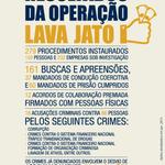 #LavaJato Resultado do trabalho integrado entre #AgentesFederais e MPF http://t.co/PB8ZY5piCo