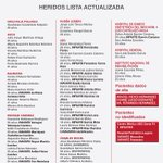 Conoce la lista actualizada de lesionados del #HospitalMaternoInfantil de Cuajimalpa http://t.co/Rlnor1QvDS http://t.co/GFI8ayFUUE