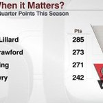 Damian Lillard was not selected to All-Star Game despite his 21.6 PPG and being the leagues top 4th-quarter scorer. http://t.co/JsI9GiHT3u