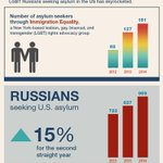 Anti-gay violence is escalating in #Russia, after the govt passed anti-gay propaganda law. More at 9p ET. http://t.co/4gB4iuPsdl