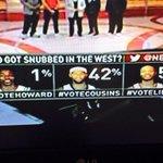Fans spoke...majority say Lillard snubbed #Blazers http://t.co/nRpKHKFDCr