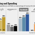 Amazon spent 13% of revenue on R&D and capex. Google spent 35%. Facebook 42%. http://t.co/S2VSGah95s http://t.co/g0zxxIKfGA