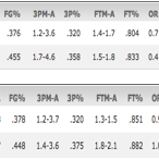 Its early obviously, but Ben McLemores first two seasons stats compared to Peja Stojakovics first two seasons. http://t.co/NFIoT6ObQC