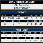 Box score for @ODUWBB R-So. Jennie Simms... 45 pts, 11 rebs at #FIU. Her 45 is tied for best in #ncaaW this season. http://t.co/pERT7YnXHa