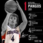Record-breaking three is in the books for @KPangos. New GU all-time leader with 289. #4equals3 http://t.co/qv8L6q4J3c
