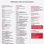 @julionegrito Buenas noches, te compatimos la lista de los lesionados. http://t.co/oxE7P6ScgE