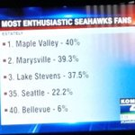 Yes Maple Valley???? #GoHawks???????? http://t.co/8g9WgU66I6