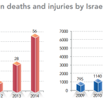 What an apartheid, military regime means: Israels bloody repression of Palestinians in the West Bank. (via UN OCHA) http://t.co/CsqCXwv21m