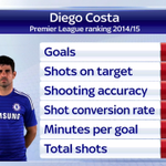 Costa will miss tomorrows game against Man City - Pellegrini says Chelsea can cope without him. More on #SSNHQ http://t.co/s9DrDgCDig