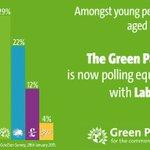 Greens Top 18-24 Vote Share in YouGov Poll!   http://t.co/wbjXzdYCvO http://t.co/jZMRX2cbGA