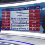 Rob is at the hub and has all the stats ahead of @ChelseaFC v @MCFC on #SNF tomorrow at 4.45pm. #SSNHQ http://t.co/GrhVk88e3t