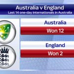Australia have won 12 of the last 14 ODIs against England in Australia. #SSNHQ http://t.co/H5i2WRWdKq