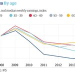 Young workers hit hardest by wages slump of post-crash Britain http://t.co/wyC0tyX5zv http://t.co/AcISotGYyr
