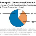 Chicago voters support Emanuels plan to use public parkland for Obama library, poll finds http://t.co/misZ9wEdoM http://t.co/Fnhn3J2ICg