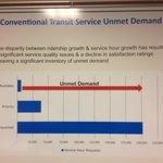 #ldnont transit service gap. So much more demand than supply. http://t.co/C2FDz67zYw