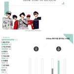 SHINee Top 10 Facebook Fans 2014: #1 INA #2 MY #3 PH #4 Korea #5 Thai #6 Taiwan #7 Viet #8 USA http://t.co/VvgUBBhmA7 http://t.co/A8Aunxw1h2