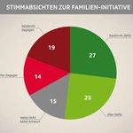 SRG-Umfrage: 52 % befürworten die CVP-Familien-Initiative. 33 % sind dagegen. http://t.co/sOHNgWSEEQ ^sh http://t.co/W2Dvv2QGGb