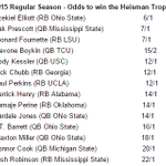 #LSU RB Leonard Fournette second in Heisman odds right now at 7 to 1, according to Bovada. http://t.co/np9yTeHGrY