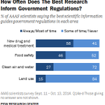 Scientists have mixed views about how frequently govt regs are guided by the best science http://t.co/eyNMbyArQK http://t.co/7Fbmf92DWp