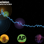 87k Tweets in 2.5 hrs, peak of 2,165/min re: @MittRomney decision not to run in #Election2016. http://t.co/Yr8UxkBAfx http://t.co/q7ptcIUtl9
