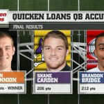 With 218 points, Oregon States Sean Mannion wins the QB Accuracy competition. All-Star Football Challenge on ESPN2. http://t.co/NQAvi337Uk