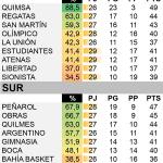 #LNB Con los triunfos de Atenas y Peñarol, así quedó la tabla http://t.co/qUiT1ncPn8