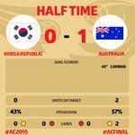 前半終了! 韓国 0-1 オーストラリア #ACFinal #AC2015 http://t.co/NERUrGhd3Y
