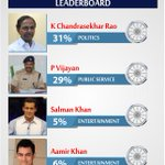 RT @cnnibn_ioty: Leaderboard  You can cast your vote for