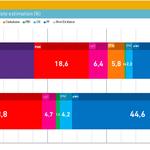"""La """"empresa de encuestas"""" más prestigiosa a nivel internacional por su rigurosidad y eficacia. #EsAhora31E http://t.co/7qAXy67FPw"""