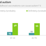 One in five millennials thinks vaccines cause autism. Dammit, millennials: http://t.co/rXOqL208RZ http://t.co/eghV3JfqBb