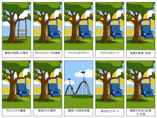 デレマスアニメに対するネットの評価のイメージ画像です http://t.co/JK3WVN4bzR