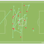 Daley Blind has completed 100% of his passes for Manchester United so far. Dictating the tempo in midfield. http://t.co/T5kGj4VYhX
