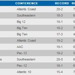#Hawkeyes are 5th (out of 349 schools) in latest @NCAAWomensBKB RPI: http://t.co/93H90biW37. #UNTIL http://t.co/bLs5MbFTCH