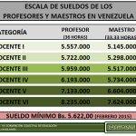 #JaniotVenezuela @patriciajaniot > @cmarzullos: Sueldos Maestros/Profesores #Venezuela. Sueldo de pobreza extrema. http://t.co/iBuxo78DO2