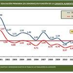 #JaniotVenezuela @patriciajaniot > @cmarzullos Maestro/Profesor #Venezuela no alcanzan Canasta Alimentaria Familiar http://t.co/zgW3rba3O3