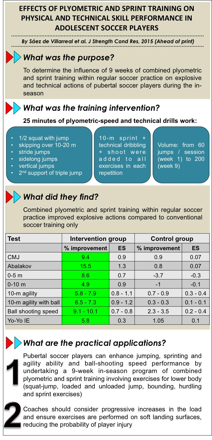 Plyo + sprint training within regular soccer practice improves explosive actions of pubertal soccer players @NSCA http://t.co/kWexxdPclX