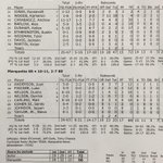 Final box from todays win over Marquette. #godawgs http://t.co/tvHiR1AUnk