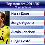 After his double against West Brom, Tottenhams Harry Kane is now the leading scorer this season. #SSNHQ http://t.co/pcg7JSiM7z