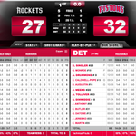 After 1, Pistons lead Rockets 32-27. DET shot 58% FG w/22 points in the paint. Ariza leads all scorers with 10. http://t.co/5SCQf7iwQp