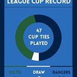RECORD: #Rangers have won three more games between the sides in the League Cup - 24 out of 47 games - drawing twice. http://t.co/GPjgDtaOSv
