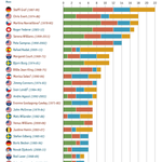 Which tennis players have dominated the grand-slams over the years? #econarchive 2013 http://t.co/tJ2MuxqheA http://t.co/GVvmVZqyTa