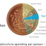 London gets nearly 10 times as much spent on infrastructure per resident than Yorkshire. http://t.co/vSebhvQ4Zy