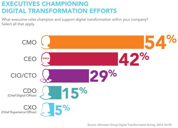 CMOs are driving #digitaltransformation even ahead of CEOs and CIOs, according to a new report http://t.co/NEY723eTnF http://t.co/jTwBDSuJD9