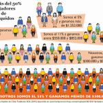 """Para que se haga una idea: """"Si en Chile hubiera 100 trabajadores, 53 ganarían MENOS de $300.000 líquidos"""" http://t.co/muwfHdF7US"""