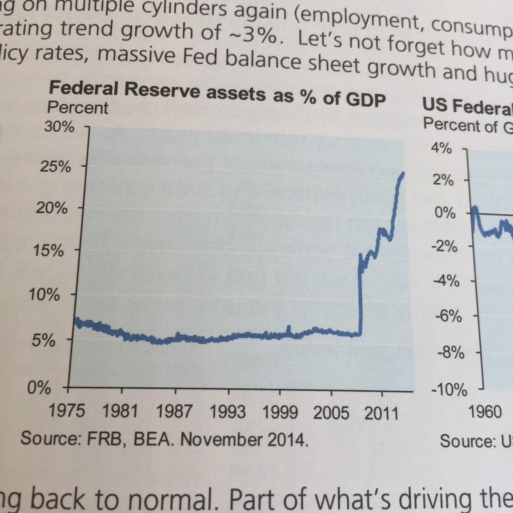 This graph of Federal Reserve assets as % of GDP is mind blowing. http://t.co/F1NPFwVzFv
